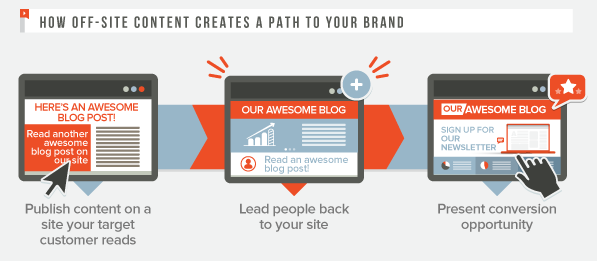 How Content Marketing Impacts Your Bottom Line Infographic