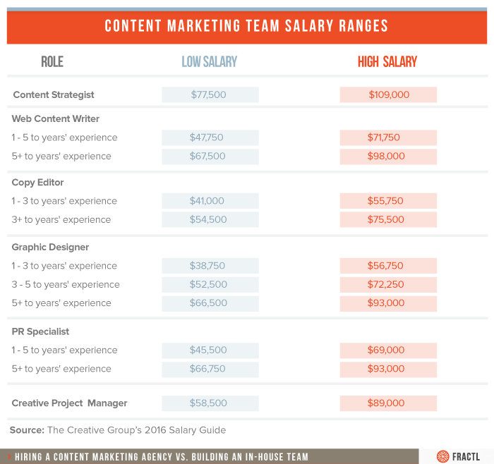 content-salary-ranges