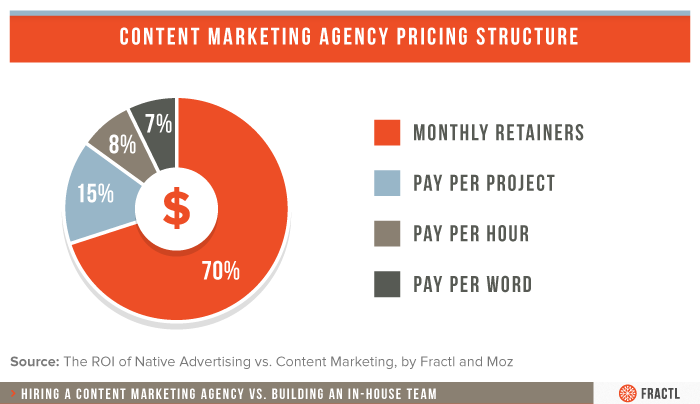 content-marketing-agency-pricing