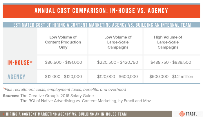 agency-in-house-comparison